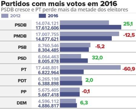 partidos-com-mais-votos-em-20161_jay0xyt