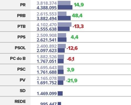 partidos-com-mais-votos-em-20162_kk7tjho