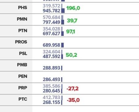 partidos-com-mais-votos-em-20163_trck3fs