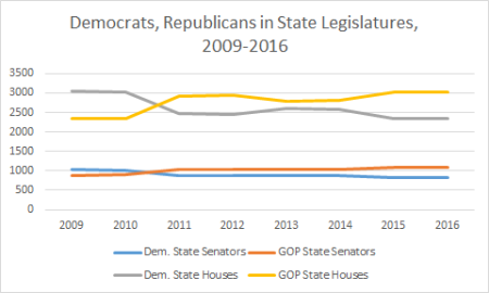 partisan_representation_in_state_legislatures_2009-2016