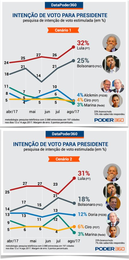 20170816_presidentepesquisapoder360a